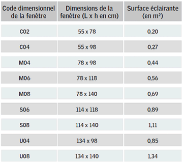 Dimension velux for Cote fenetre standard